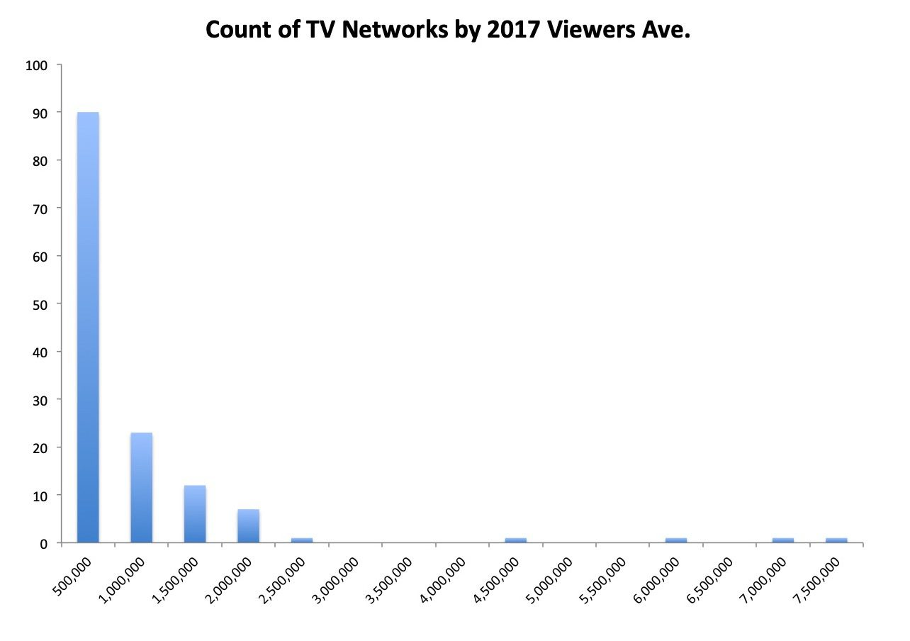 Chart 5 TV Networks by Viewers