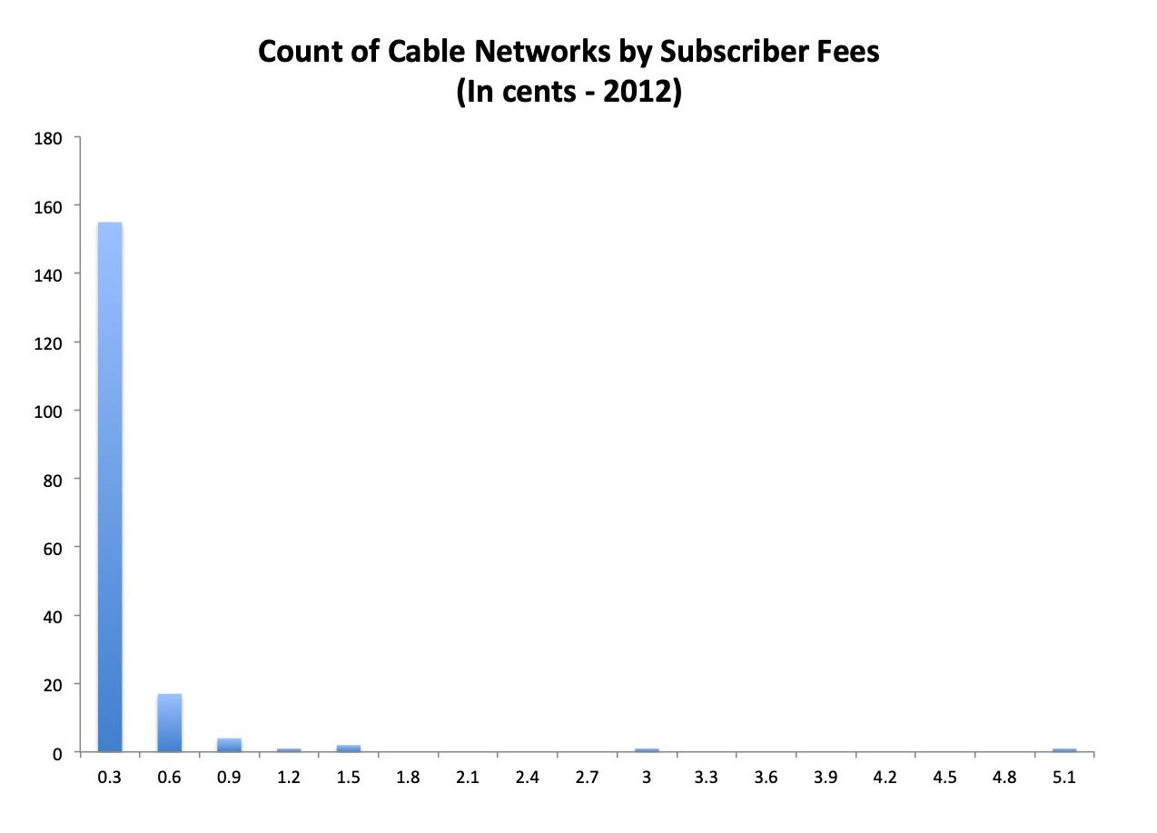Chart 6 - Cable Networks by Sub