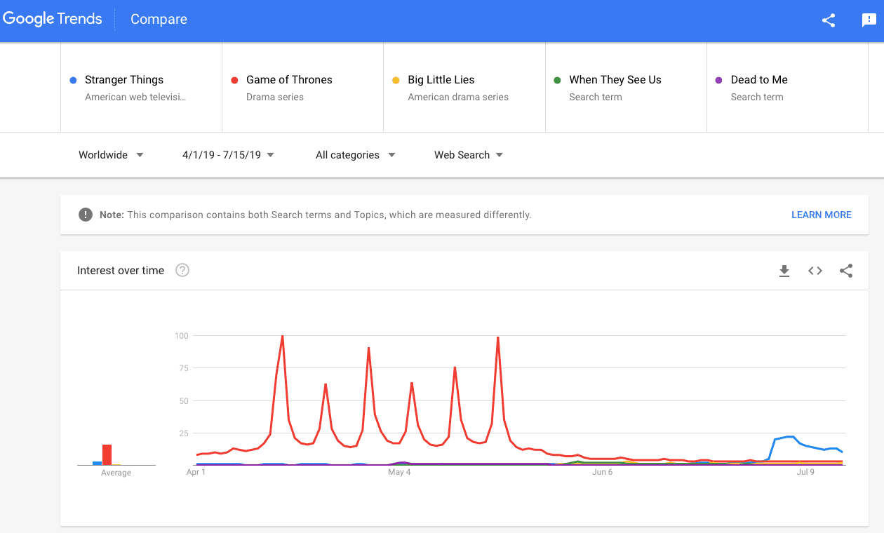 Chart 6 - Google Trends TV with GoT]