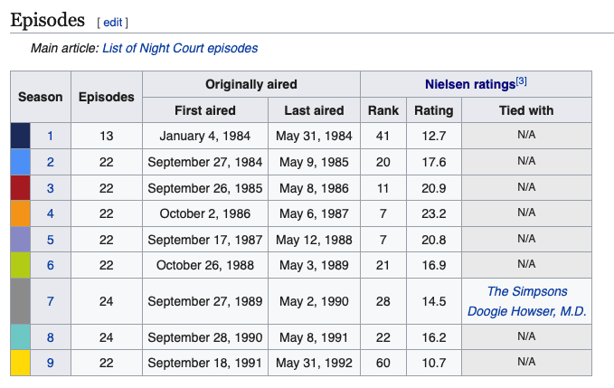 Image 2 - Night Court Ratings