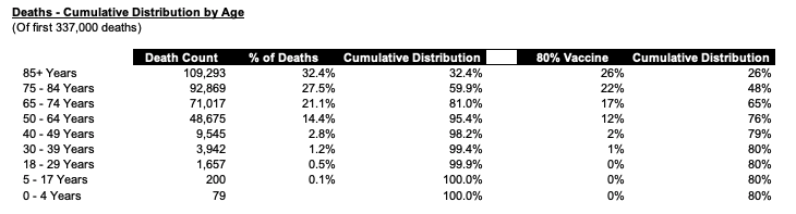 IMAGE 17 - Deaths and Cumulative Distribution